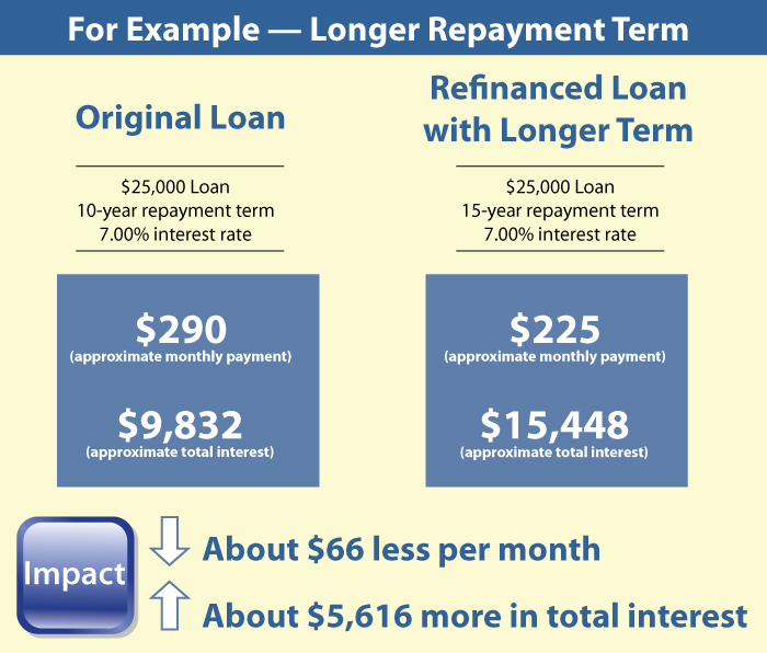a $25,000 loan with 7 percent interest rate and 10-year repayment, refinanced at a 15-year repayment rate would lower monthly payments by about $66, but raise total interest paid by about $5,614
