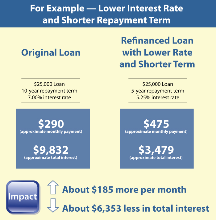 a $25,000 loan with 7 percent interest rate and 10-year repayment, refinanced at a 5.25 percent interest and a 5-year repayment would raise monthly payments by about $185, but lower total interest paid by about $6,354