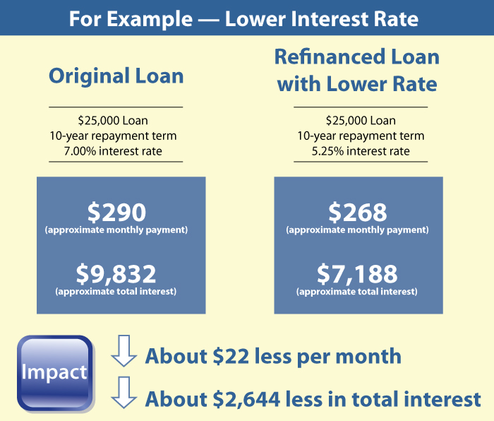 a $25,000 loan with 10-year repayment and 7 percent interest rate, refinanced at a 5.25 percent interest rate could lower monthly payments by $22 and lower total interest paid by $2,645