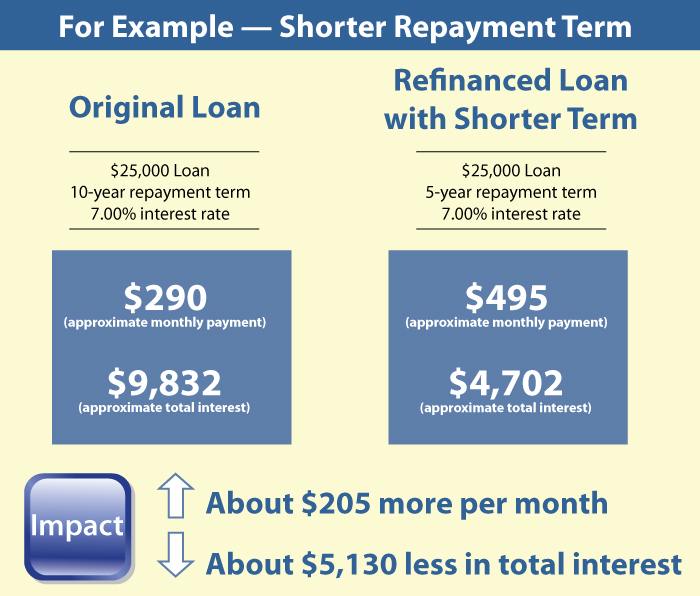 graphic showing how shorter repayment terms affects loans