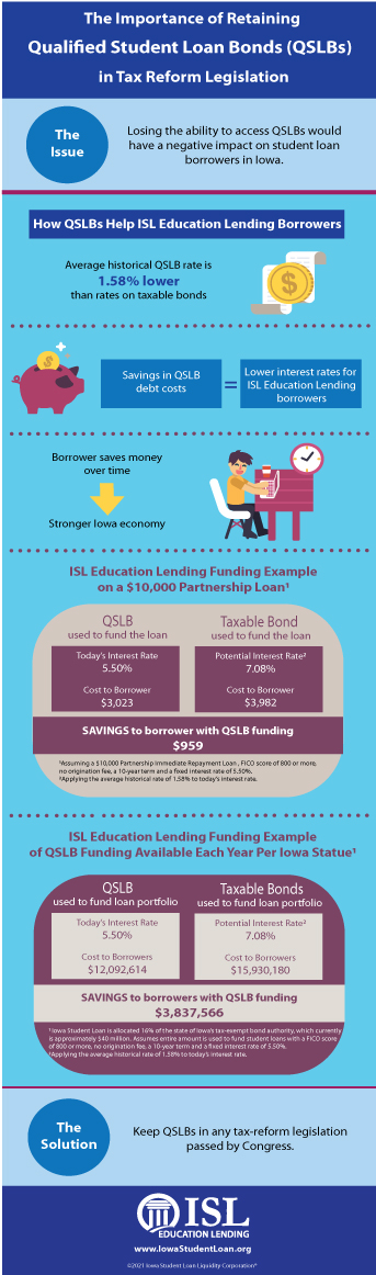 Infographic: the importance of retaining qualified student loan bonds in tax reform legislation.