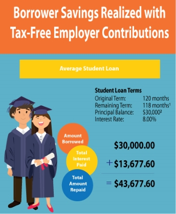 Infographic Preview: Borrower savings realized with tax-free employer contributions