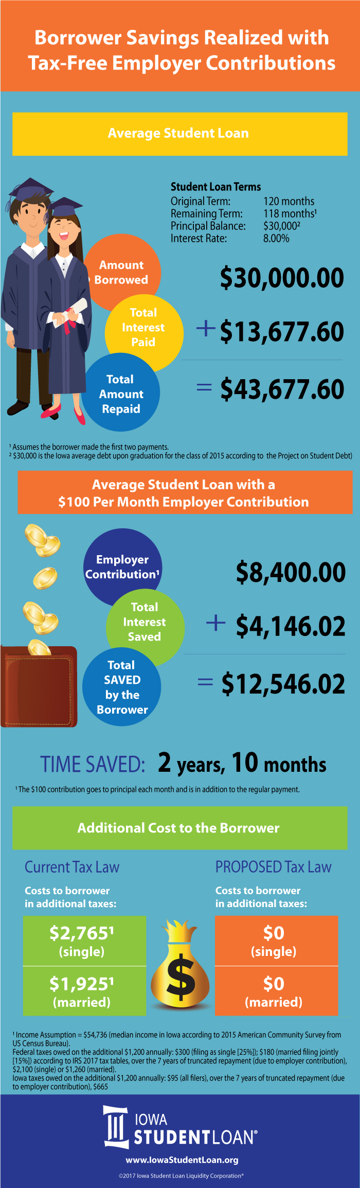 Infographic: borrower savings realized with tax-free employer contributions.